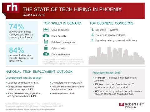 An infographic from Robert Half Technology shows the current state of the tech employment market in Phoenix.