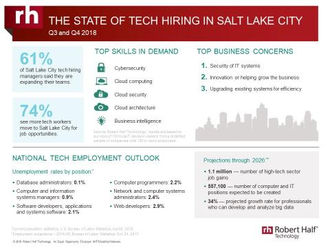 An infographic from Robert Half Technology shows the current state of the tech employment market in Salt Lake City.