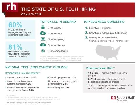 An infographic from Robert Half Technology shows the current state of the tech employment market.