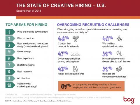 An infographic by The Creative Group highlights the top areas and trends for creative hiring for the last half of 2018.