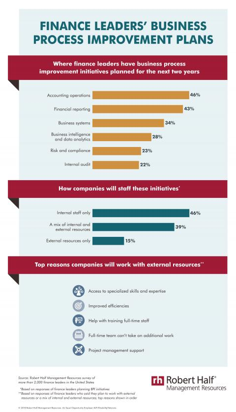 An infographic with results of a Robert Half Management Resources survey on companies' business process improvement plans