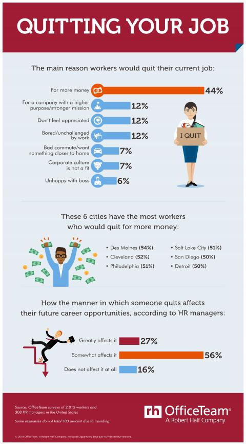 An infographic showing the results of an OfficeTeam survey about quitting a job