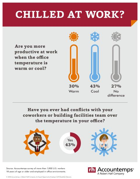 how do you like your office temperature