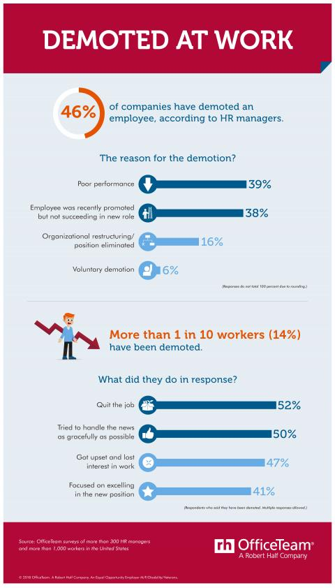 This infographic from OfficeTeam discusses demotions at work