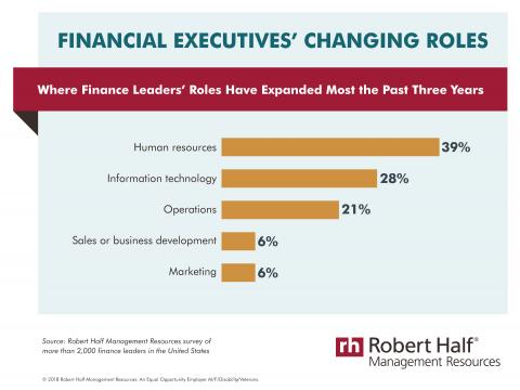 An infographic of a Robert Half Management Resources survey about finance executives' changing roles