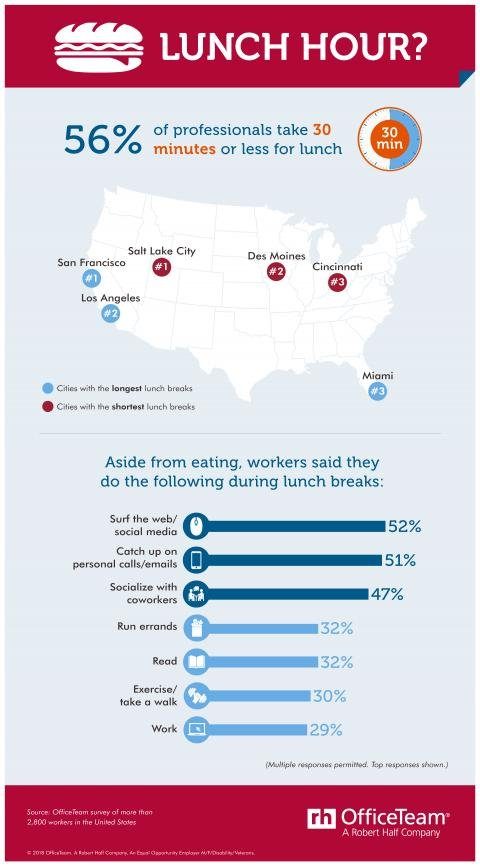 Find out which U.S. cities lunch the longest and shorest, and what workers like to do during lunch breaks.