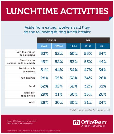 How do workers spend their lunch breaks? Screen time is a popular option.