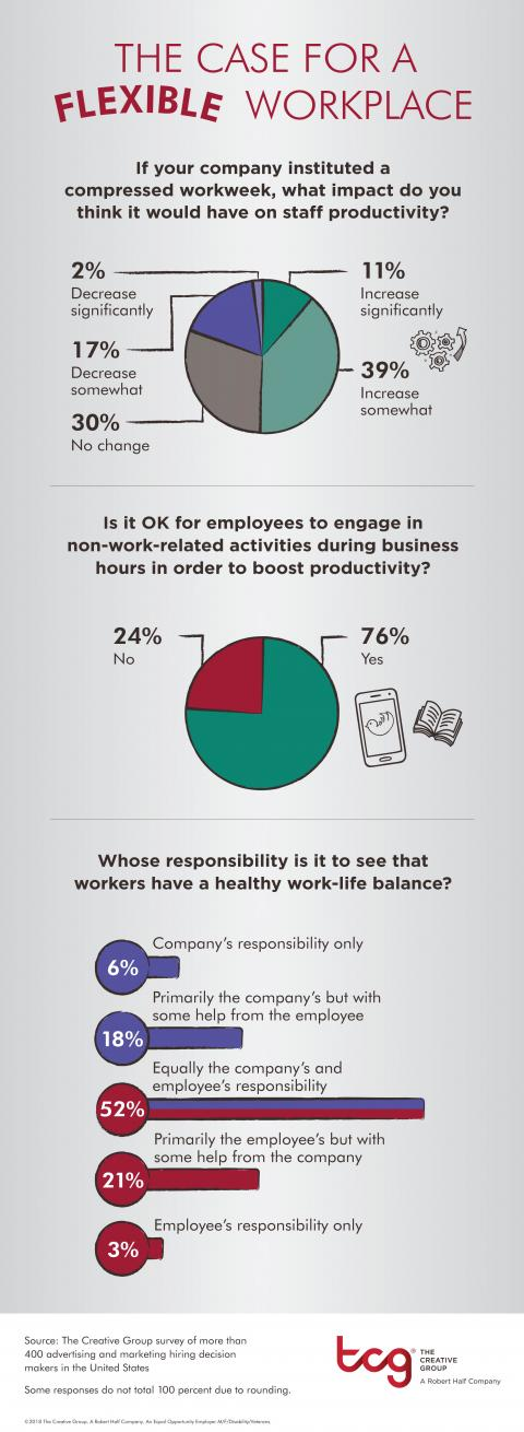 An infographic from The Creative Group shows how creative managers feel about work-life balance and flexible work arrangements.