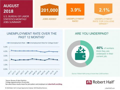 An infographic summarizing the August 2018 jobs report and survey data from Robert Half