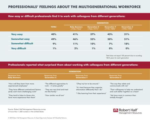 An infographic showing how professionals in a Robert Half Management Resources survey feel about the multigenerational workforce