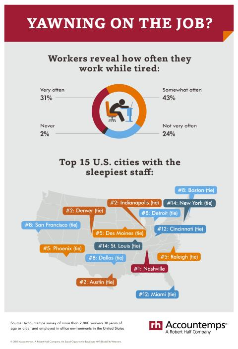 An infographic of an Accountemps survey about how often professionals work while tired