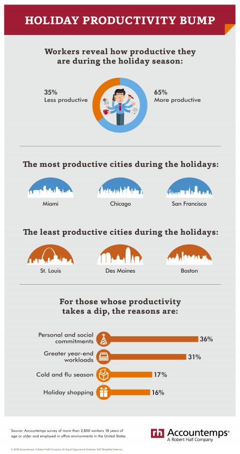 An infographic of an Accountemps survey on worker productivity during the holidays