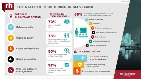 An infographic from Robert Half Technology shows the current state of the tech employment market in Cleveland.
