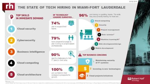 An infographic from Robert Half Technology shows the current state of the tech employment market in Miami.