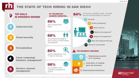 An infographic from Robert Half Technology shows the current state of the tech employment market in San Diego.