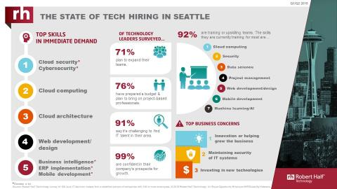 An infographic from Robert Half Technology shows the current state of the tech employment market in Seattle.