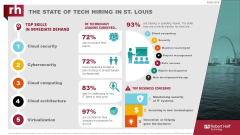 An infographic from Robert Half Technology shows the current state of the tech employment market in St. Louis.