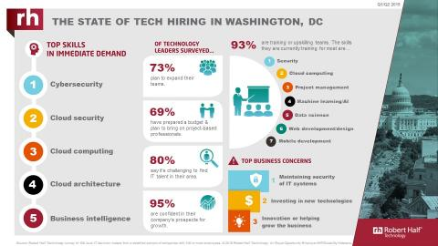 An infographic from Robert Half Technology shows the current state of the tech employment market in Washington, D.C.