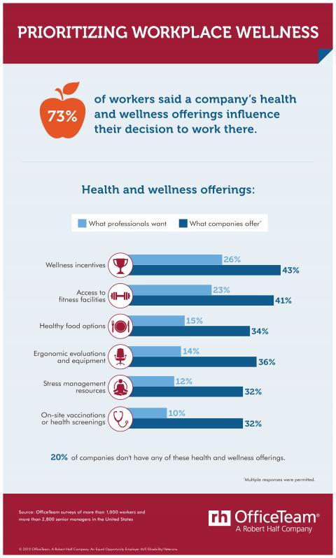 The majority of job seekers look for health and wellness perks. Are companies offering the ones they seek?