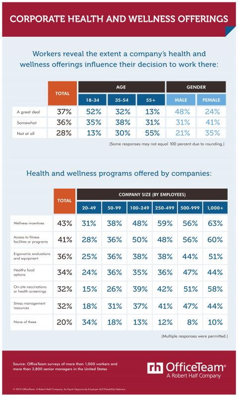 Which health and wellness perks do candidates seek? See breakdown by age and gender, and what companies offer by size.