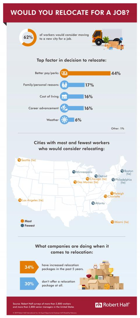 An infographic showing the results of a Robert Half survey about relocation