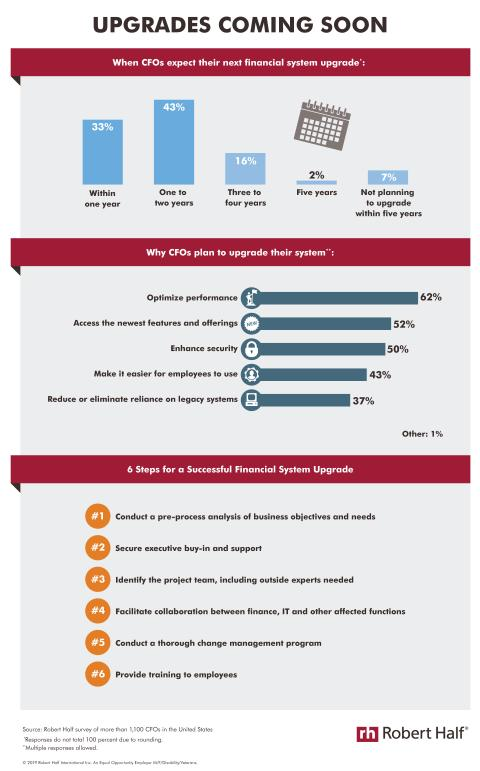 An infographic showing results of a Robert Half survey on CFOs' plans to upgrade their financial systems