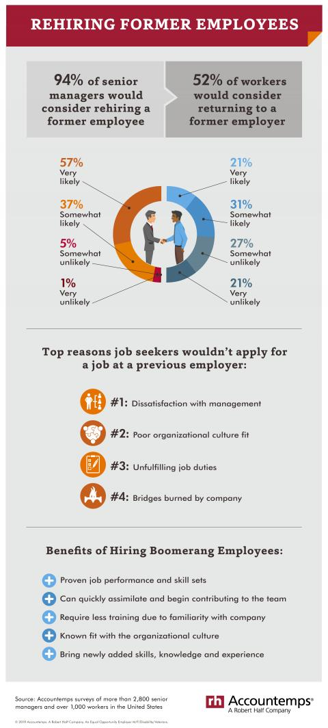 An infographic showing Accountemps research on how many employers would rehire former employees and whether workers want to return