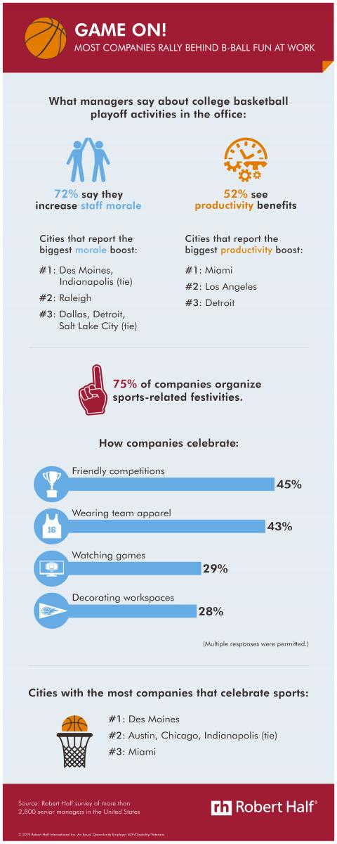 Research from Robert Half shows a majority of employers see benefits of celebrating sporting events at work.