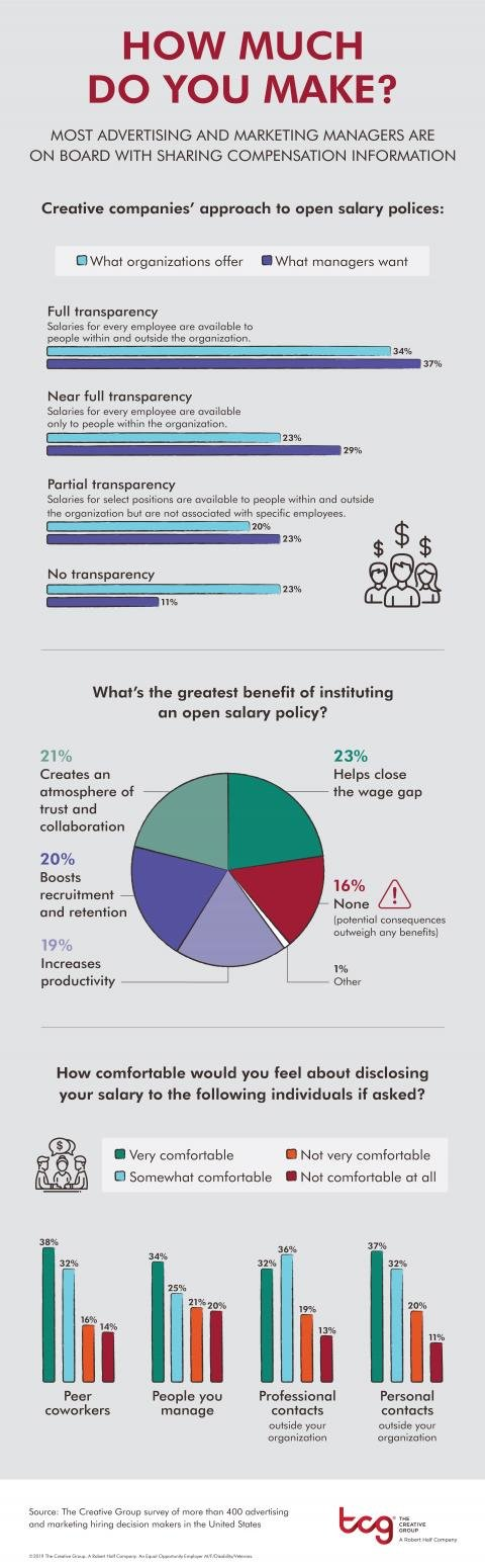 An infographic from The Creative Group highlights new research on pay transparency policies.