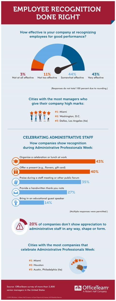 Employee Recognition Done Right — infographic a graphic showing how effective companies are at recognizing employees for good performance, cities with the most managers who give their companies high marks, and how companies show recognition during Administrative Professionals Week