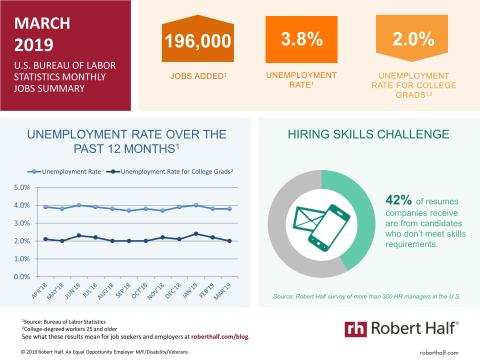 An infographic summarizing the March 2019 jobs report and survey data from Robert Half
