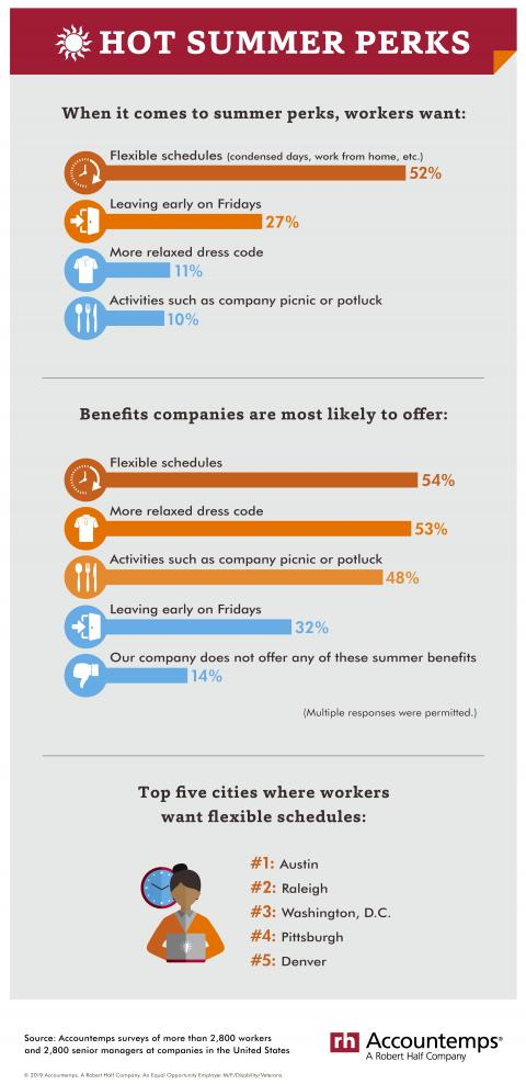 An infographic showing the results of an Accountemps survey about popular summer workplace perks