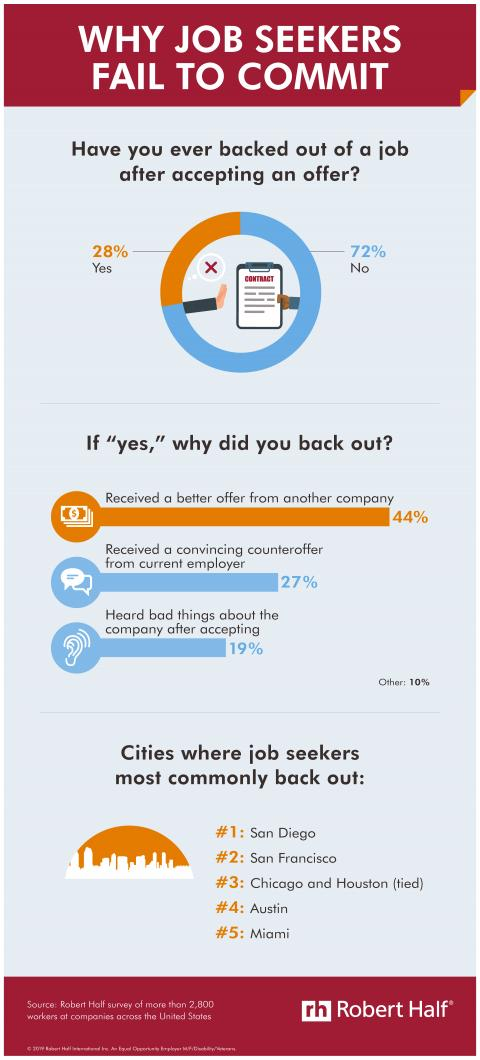 "Why Job Seekers Fail to Commit — infographic with responses to ""Have you ever backed out of a job after accepting an offer?"""