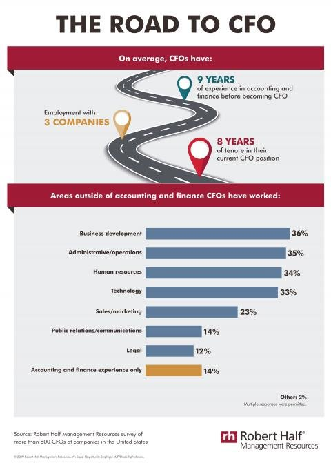 An infographic with Robert Half Management Resources research on the CFO career path