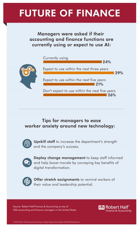 An infographic about AI's increasing role in the workplace, including tips for managers to ease workers' tech anxiety