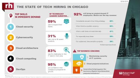 An infographic from Robert Half Technology shows the current state of the tech employment market in Chicago.