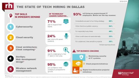 An infographic from Robert Half Technology shows the current state of the tech employment market in Dallas.