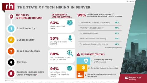 An infographic from Robert Half Technology shows the current state of the tech employment market in Denver.