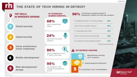 An infographic from Robert Half Technology shows the current state of the tech employment market in Detroit.