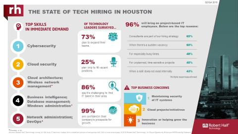 An infographic from Robert Half Technology shows the current state of the tech employment market in Houston.