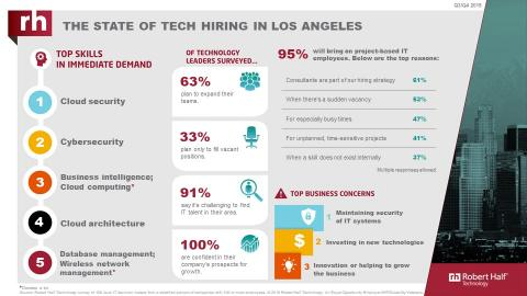An infographic from Robert Half Technology shows the current state of the tech employment market in Los Angeles.