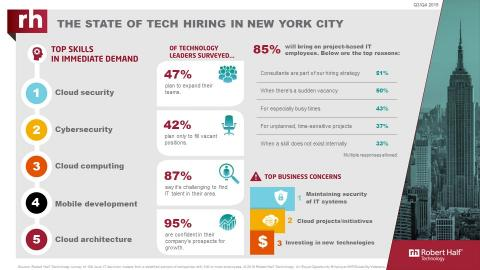 An infographic from Robert Half Technology shows the current state of the tech employment market in New York.