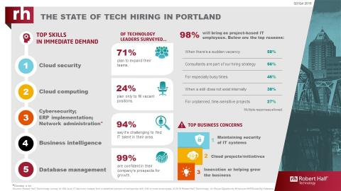 An infographic from Robert Half Technology shows the current state of the tech employment market in Portland.