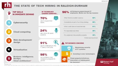 An infographic from Robert Half Technology shows the current state of the tech employment market in Raleigh.