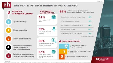 An infographic from Robert Half Technology shows the current state of the tech employment market in Sacramento.