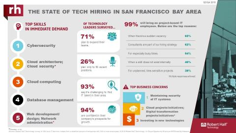 An infographic from Robert Half Technology shows the current state of the tech employment market in San Francisco.
