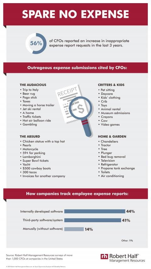 A Robert Half Management Resources infographic on inappropriate expense report requests