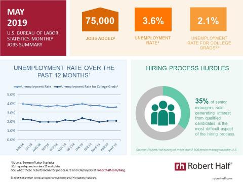 An infographic summarizing the May 2019 jobs report and survey data from Robert Half