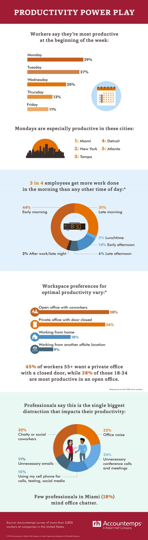 An infographic from Accountemps on workers' productivity patterns
