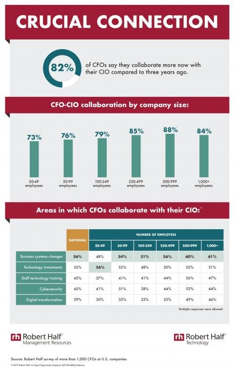 An infographic about increased collaboration between CFOs and CIOs